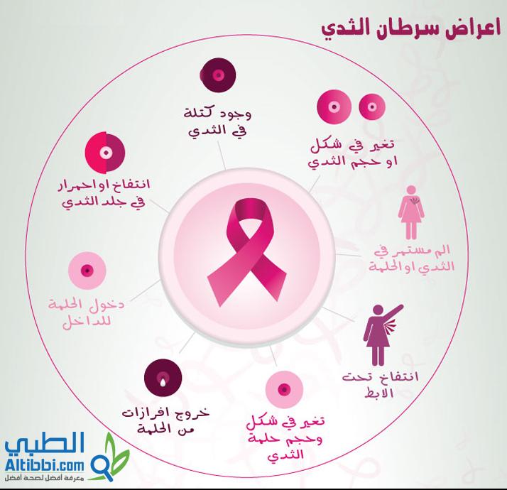صورة معلومات عن مرض السرطان , نصائح للحد من مرض السرطان