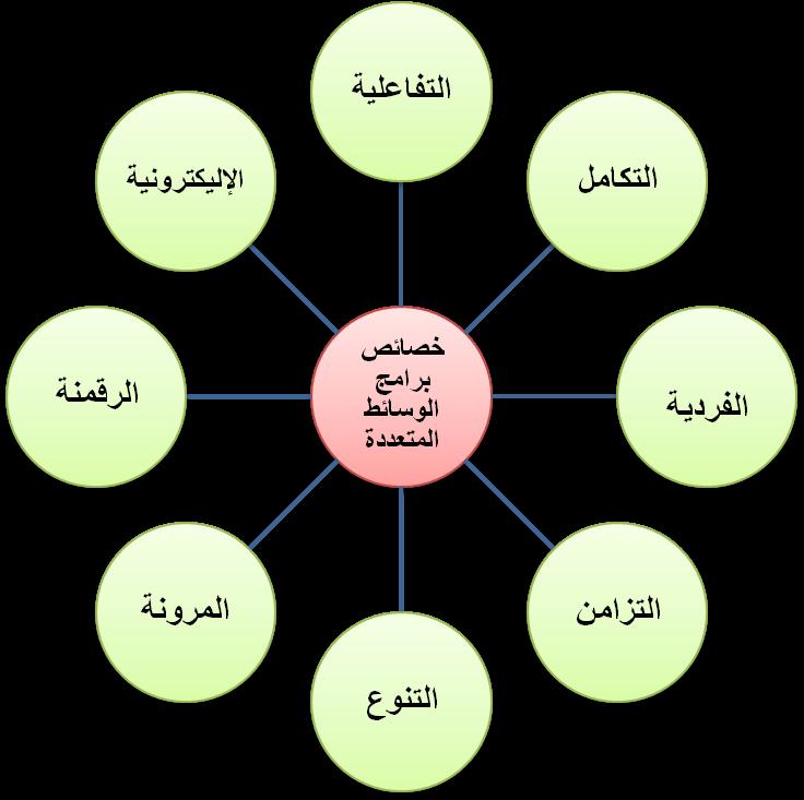 صورة خصائص الوسائط المتعددة , معلومات مميزة عن خصائص الوسائط المتعدده