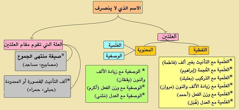 صورة الاسماء الممنوعة من الصرف , ما هي ممنوعات الصرف