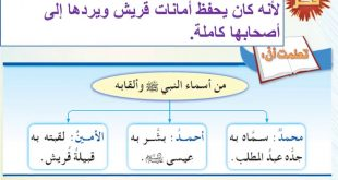 صور اسماء النبي محمد كاملة , تعرف علي اسماء الرسول