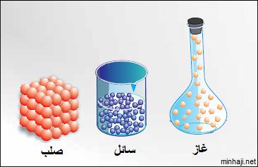 صورة بحث عن حالات المادة